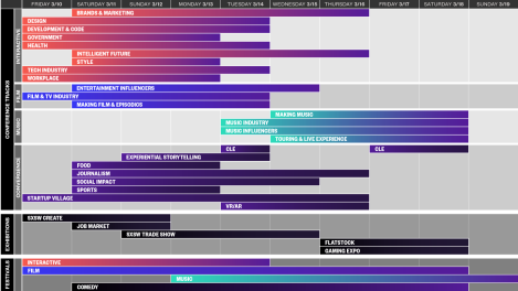 Timeline graphic courtesy of SXSW